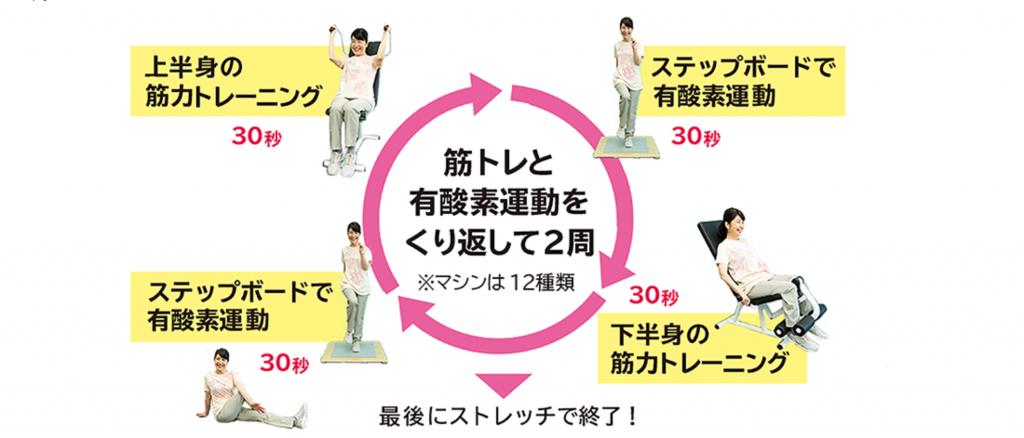 【西新井】西新井駅周辺のおすすめフィットネスジム・パーソナルトレーニングジムをご紹介!_カーブス